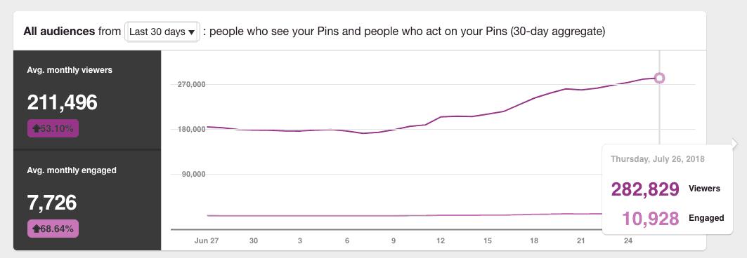 Pinterest analytics for work it women 100k growth in 30 days